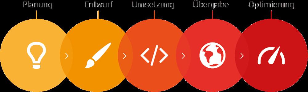individuelles Webdesign der Firma Dupp GmbH in Haiger